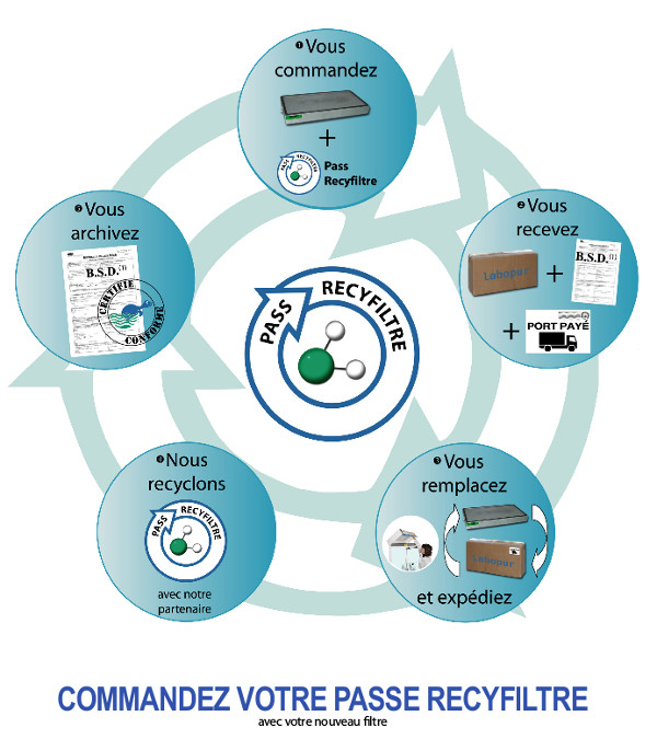 Recyclage filtres à charbon armoires et hottes